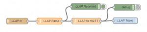 NR-llap-receive
