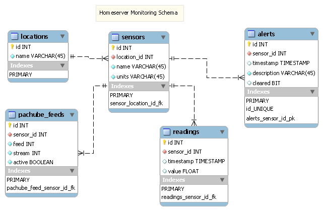 Monitoring db schema